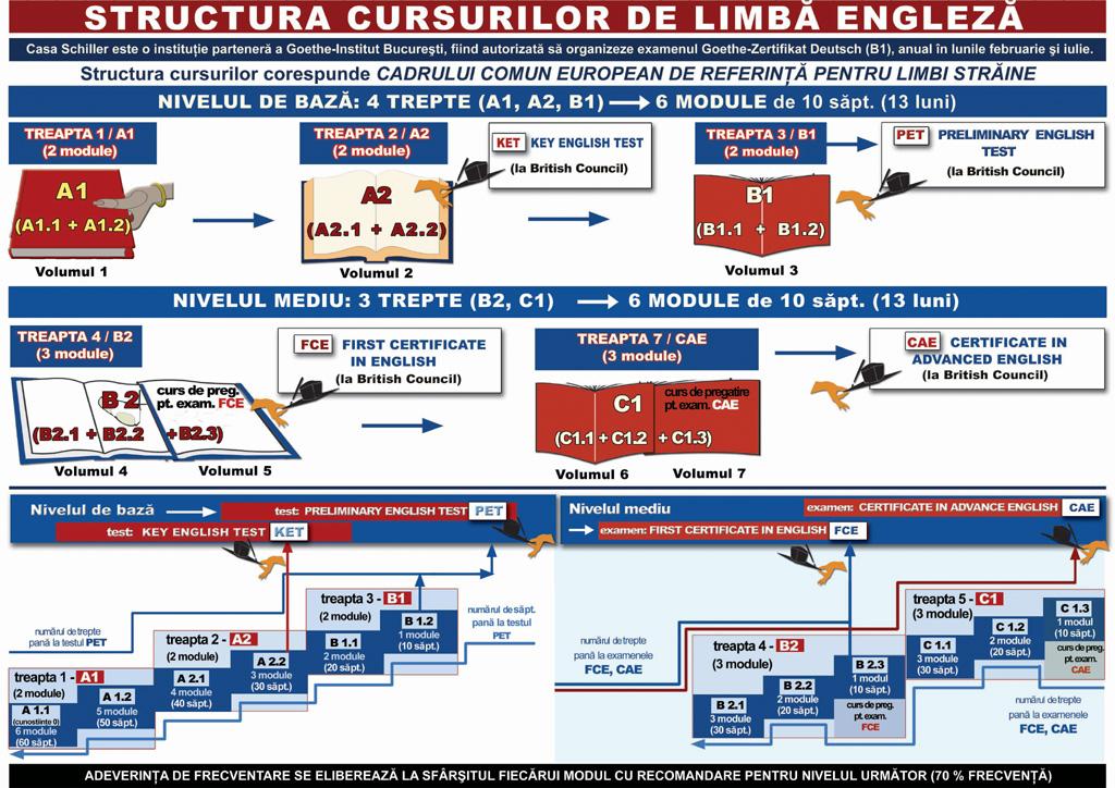 structura_curs_engleza